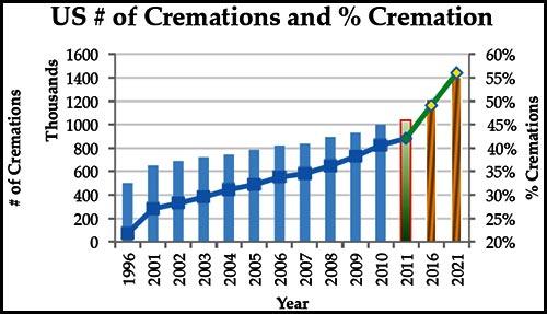 cremation & funerals